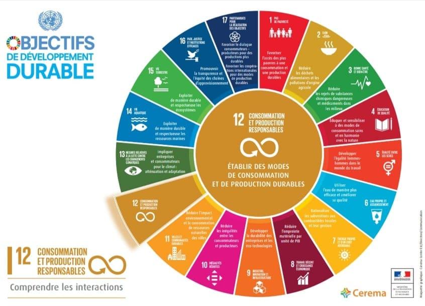 ODD agenda 2030 anniversaire semaine du développement durable au bonheur des bennes remploi 44 saint nazaire